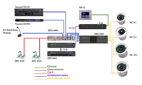 В состав системы PROMATRIX, применяемой для оповещения, профессионального многозонного озвучивания и для...